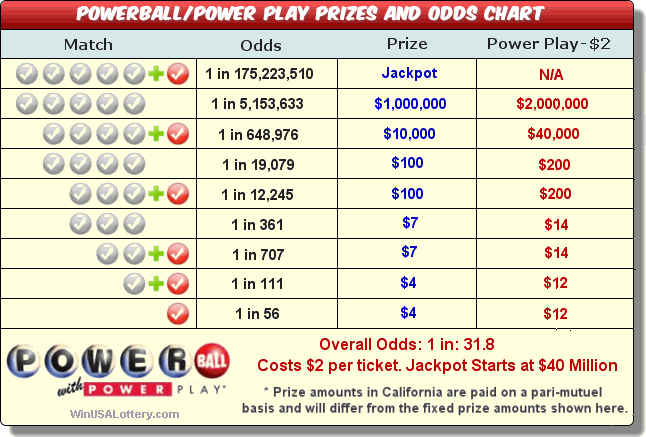 Texas Tx Powerball Prizes And Odds Txlotteryx Com
